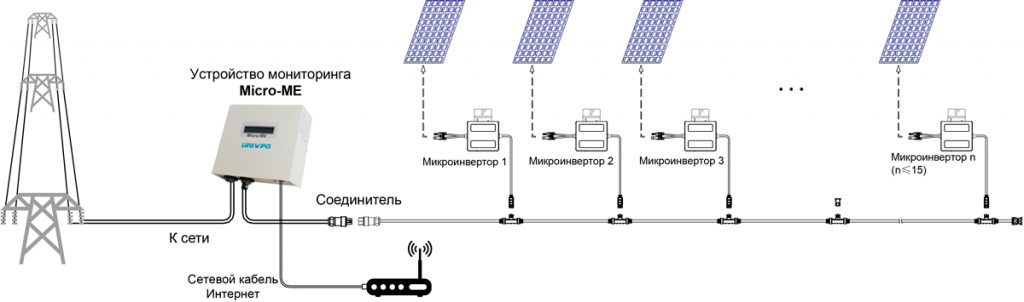 monitoring system at on-grid PV plants with micro inverters